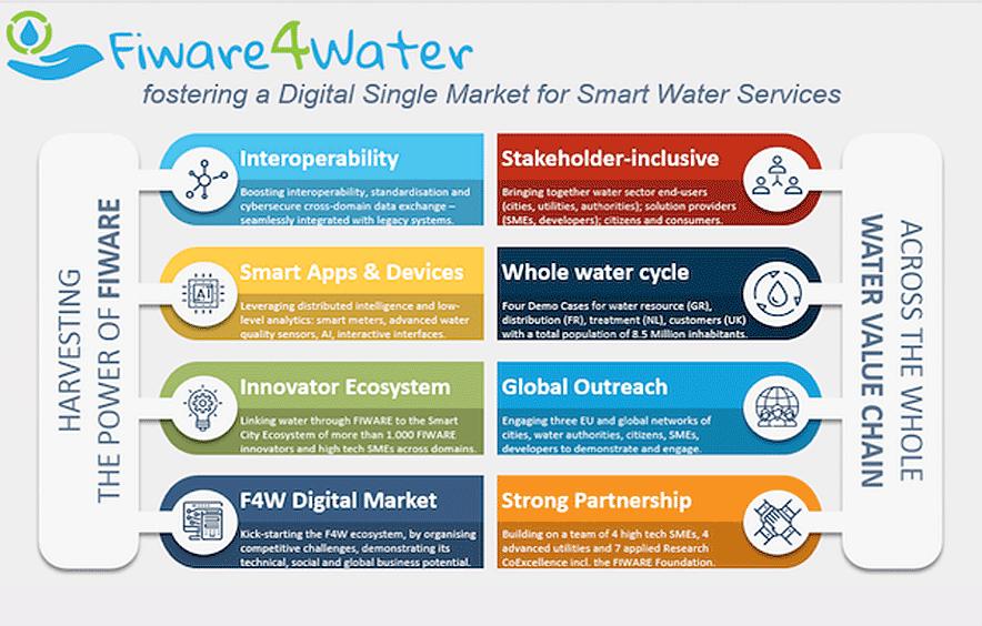 Fiware4water